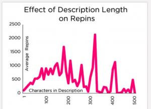 Desciption and Repin rate