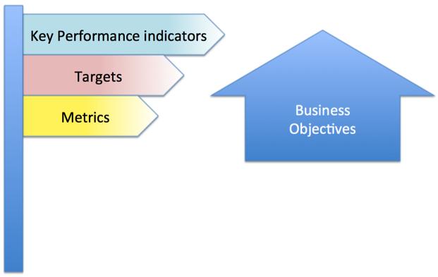 KPIpost